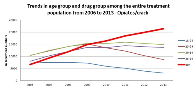 England-drugs-council-2006-2013-in-treatment-figures