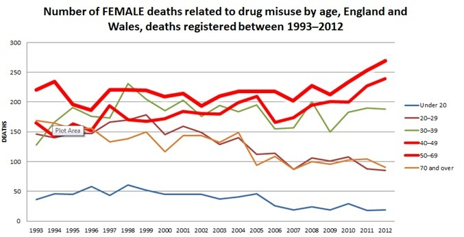 ONS-females-drug-deaths-england