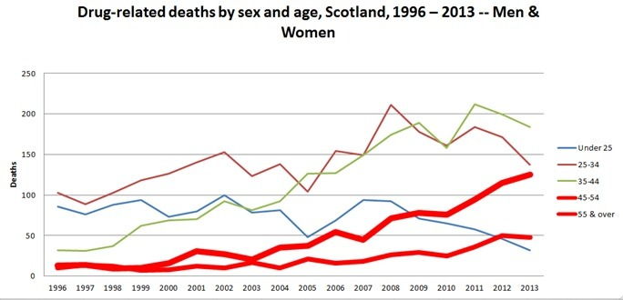 Scotland-drug-related-deaths-1996-2013-men-women