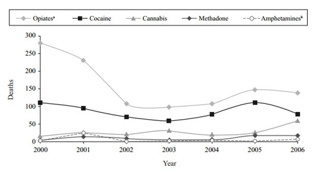 portugese-figures-drug-deaths-2000-2006