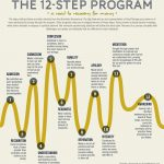 12-steps-programme-1-150x150 Addictions and Acceptance Action Therapy