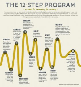 12 steps programme