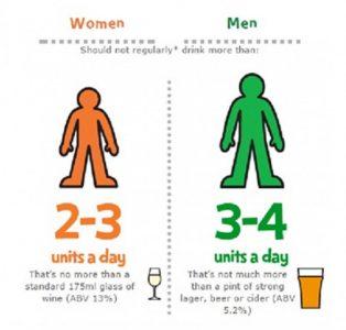 alcohol units men and women