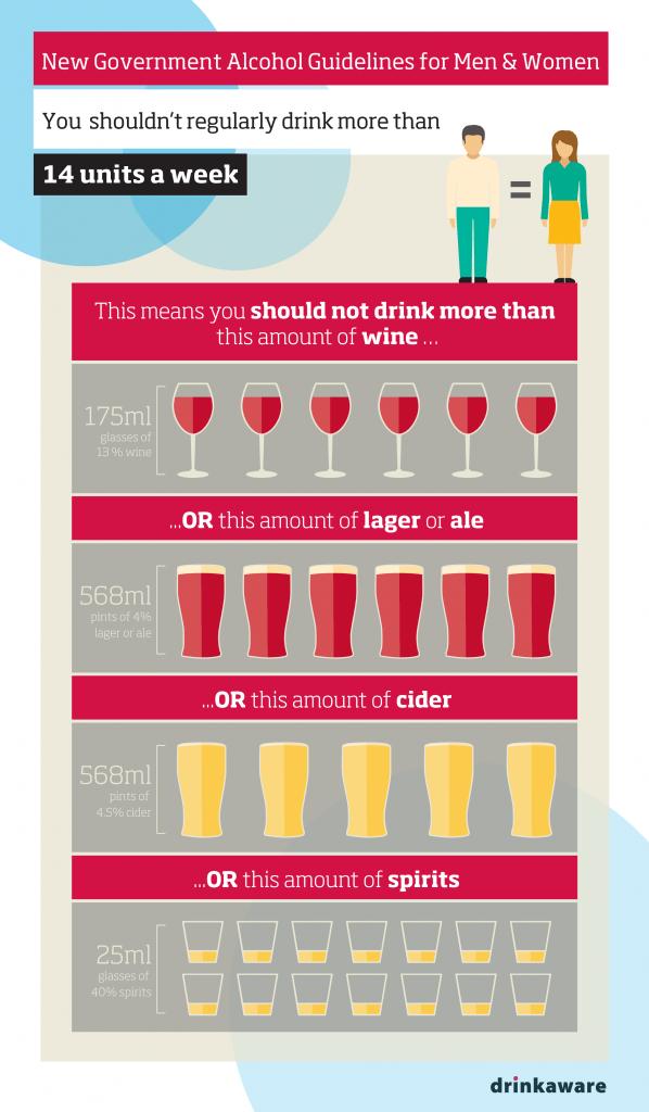 olalcohism - alcohol unit guidance